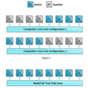 Procesorul MediaTek MT 6592 octa-core