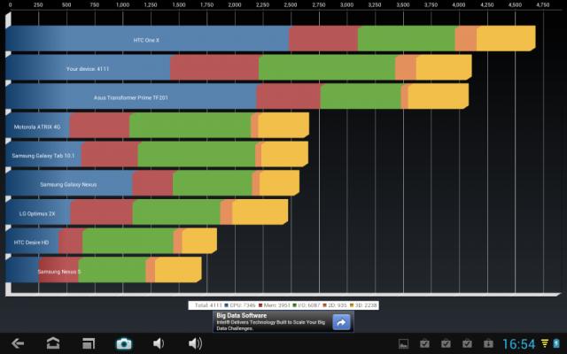 Procesorul RK3066 performanta minima in Quadrant