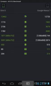 Antutu Vonino Orin S vs Google Nexus 7