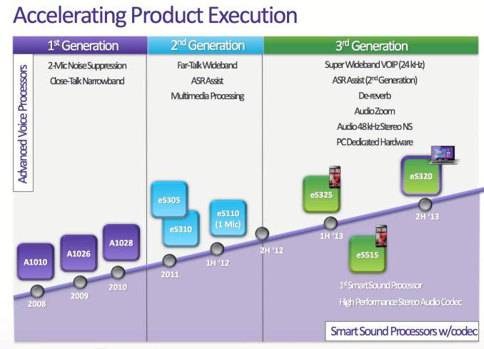 Smart-sounds-processors