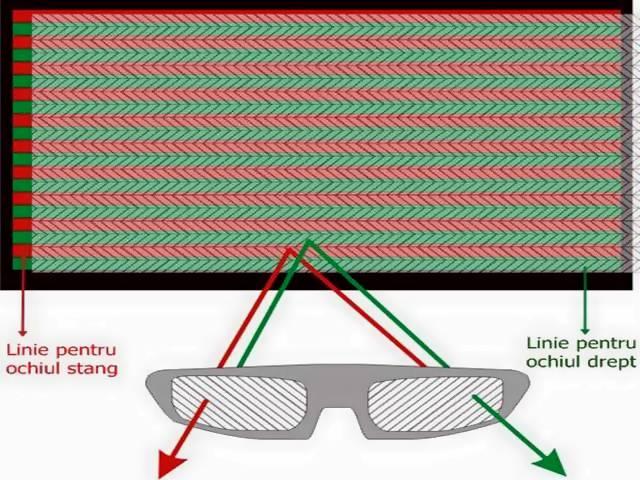 Televizorul 3D pasiv - functionare