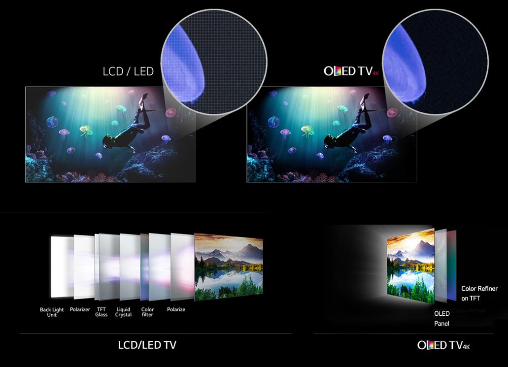 Ecran LCD LED, OLED sau QLED